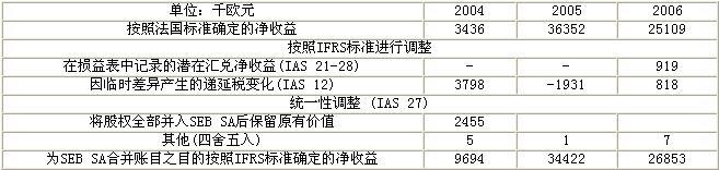 浙江苏泊尔股份有限公司要约收购报告书