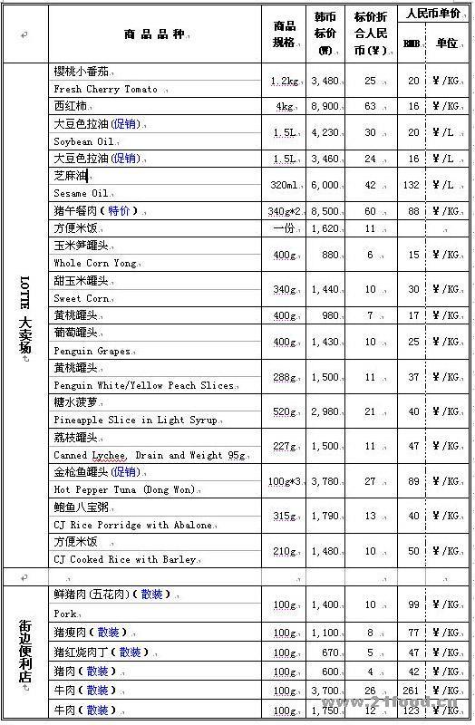 首尔市部分食品价格表图片